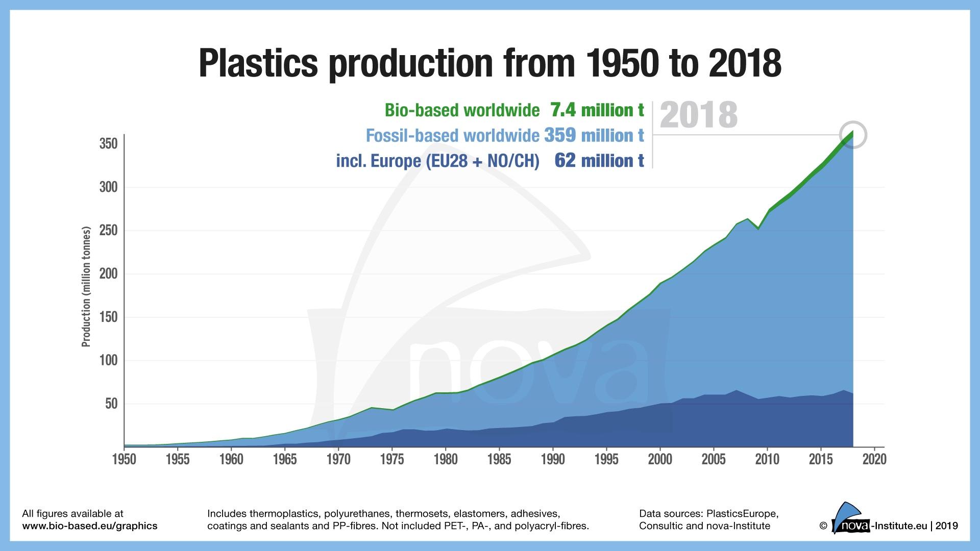Nachhaltige Bioökonomie Grüne Plaste für Cola und Lego aus Brasilien – I'm green™